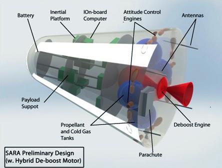 1Projeto Conceitual da Plataforma SARA com Motor Deboost Híbrido